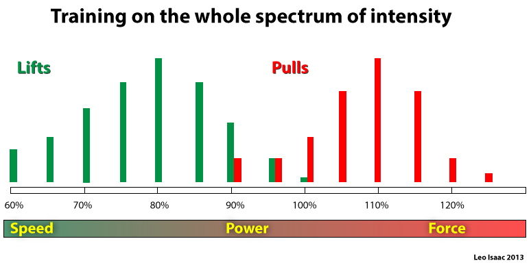 Intensity spectrum for pull exercises for improving the Snatch