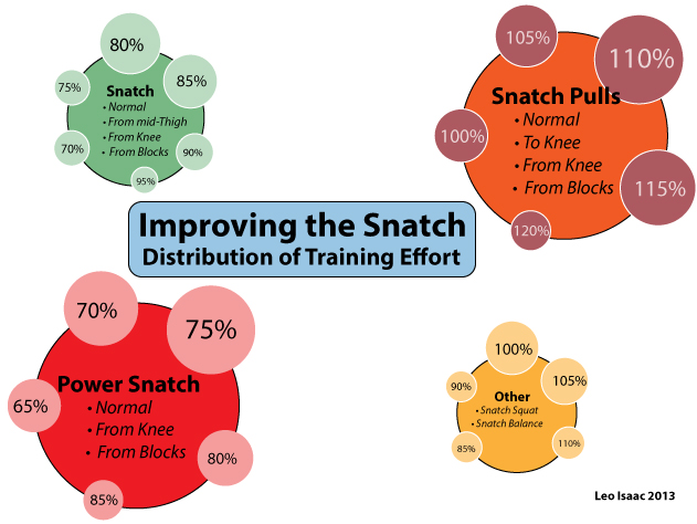 Relative proportions of volume and intensity spent on Snatch exercises