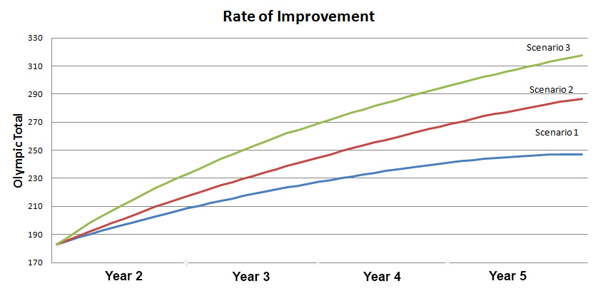 improvement_scenarios