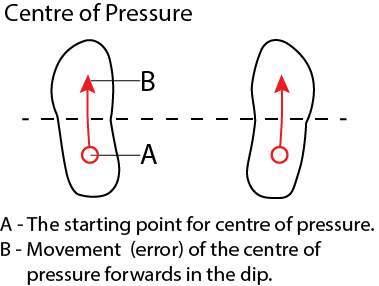 Centre of Pressure moving forwards