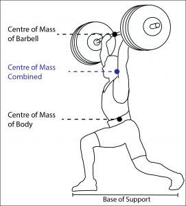 Combined Centre of Mass in Jerk Technique