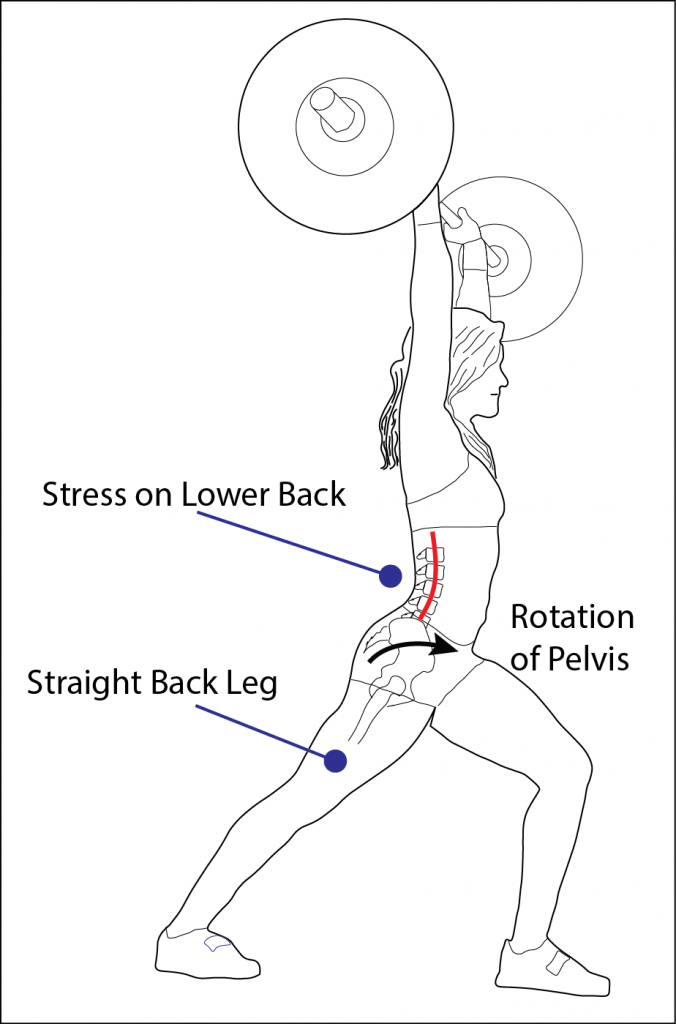 Pelvic Tilt in the Jerk