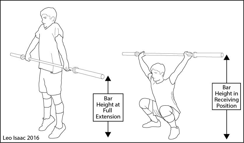 Critical height to which the bar must be raised in order to be successful with the snatch