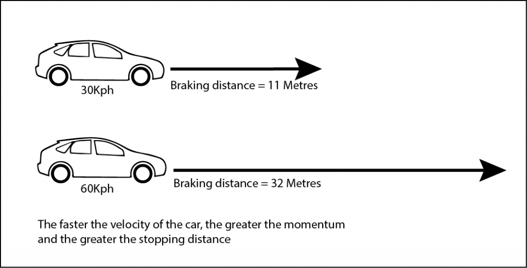 The faster the car the greater the momentum