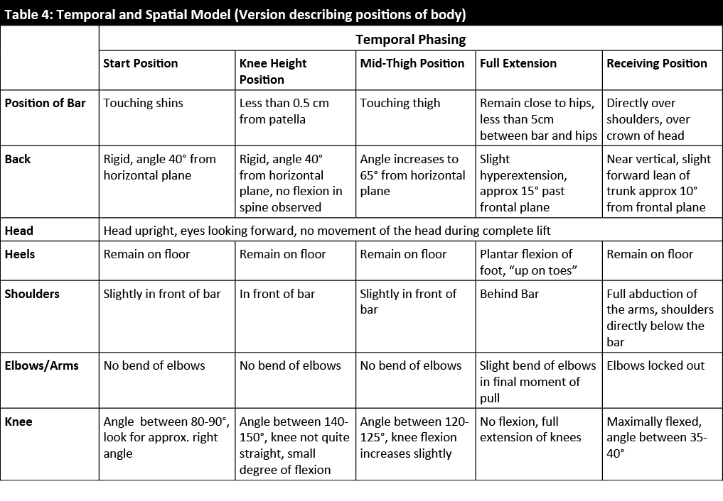 Table 4: Temporal and Spatial Model of Movement Analysis - Describing positions of the body