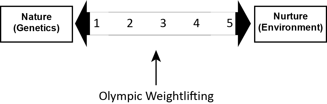How does Weightlifting sit in the nature v nurture paradigm