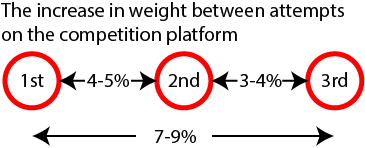 Suggested increments between attempts on the platform