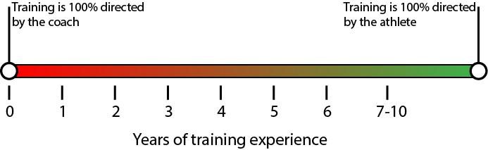 Level of athlete autonomy