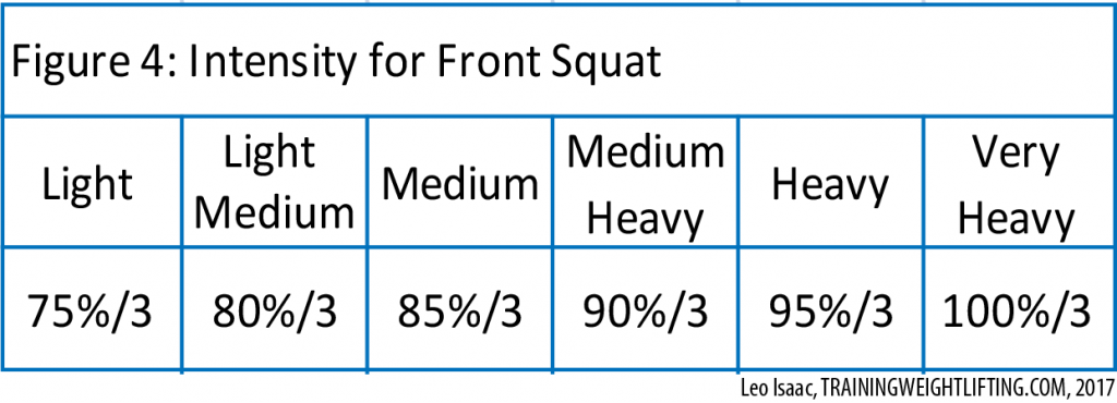 Front Squat Intensity