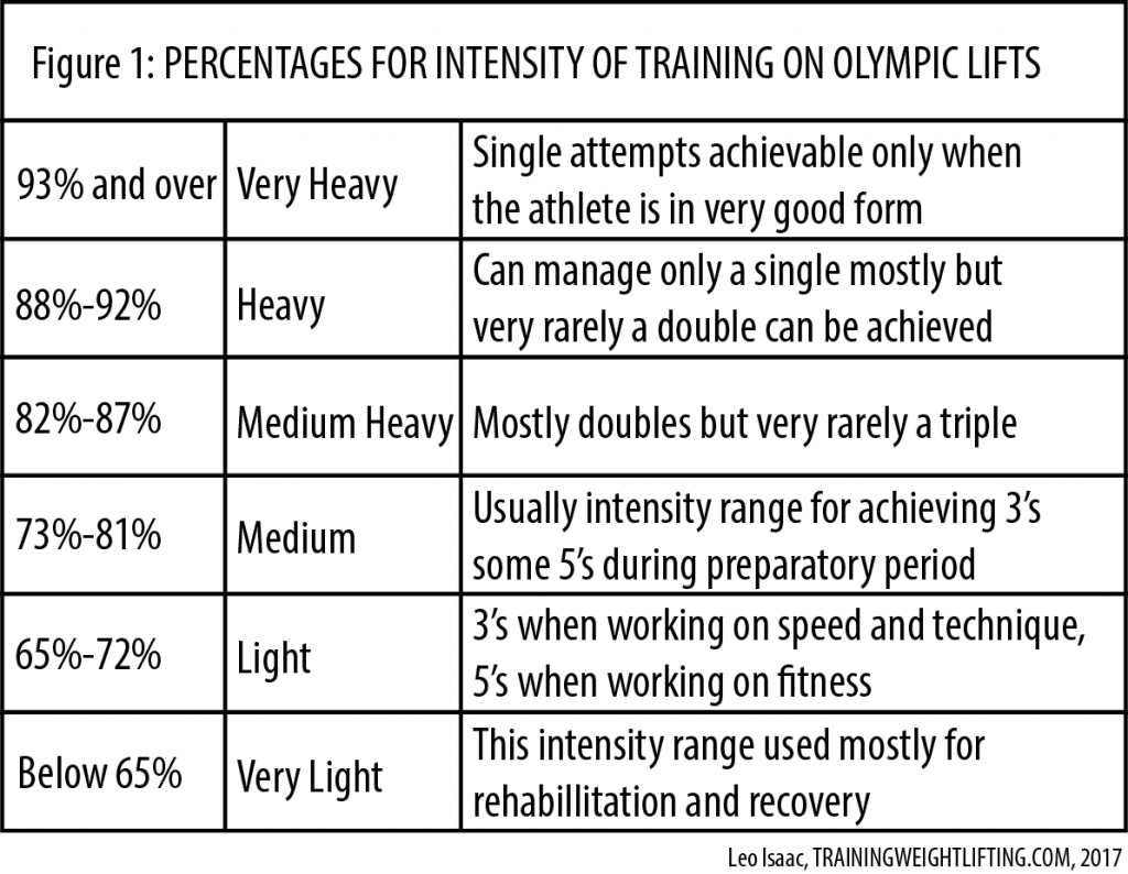 Table of training intensity in Weightlifting