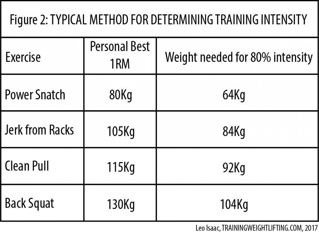 Typical Method for Calculating and Using Training Intensity Percentages