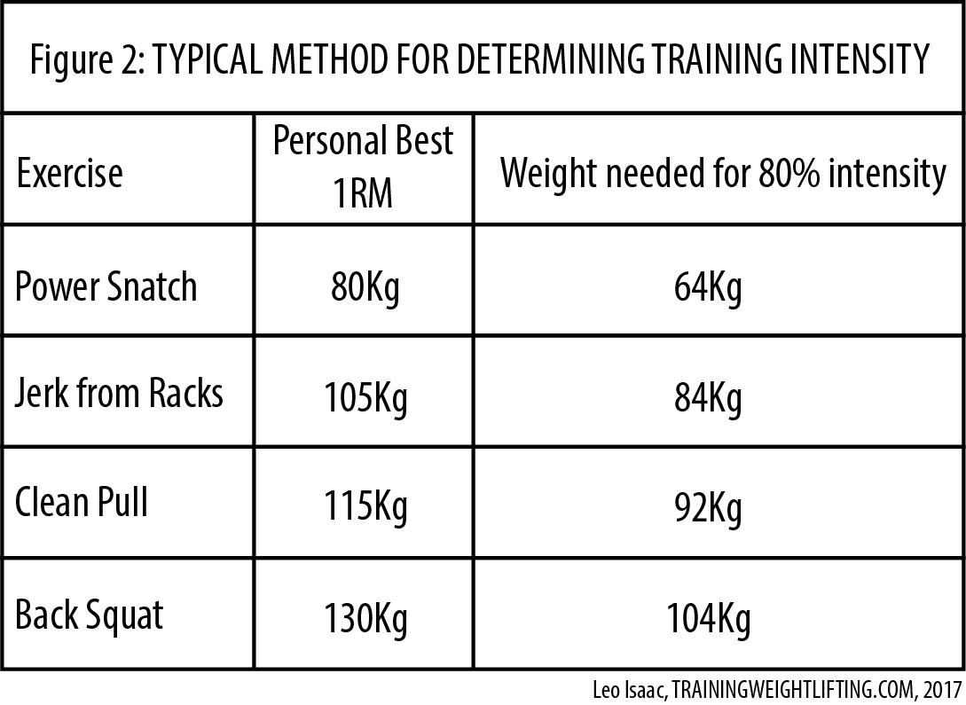 Training Intensity Percentages as Used in Weightlifting   Training