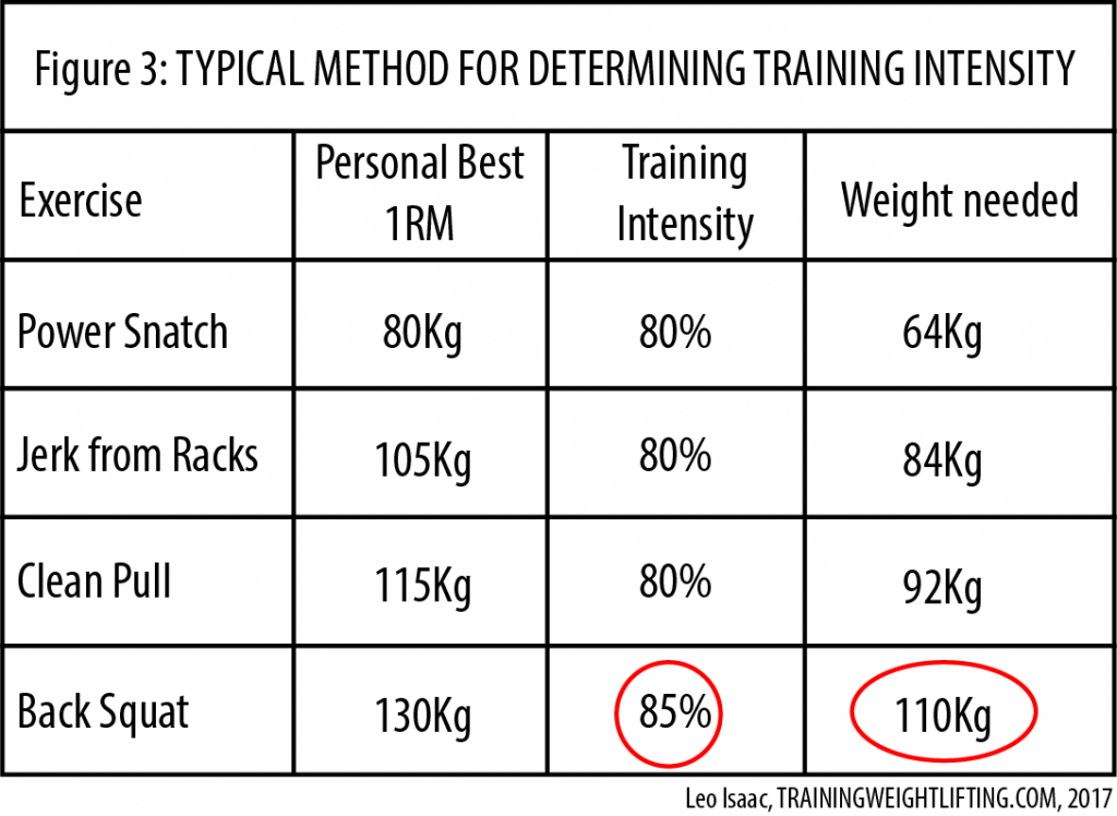 An example of assigning different training intensity percentages to different exercises
