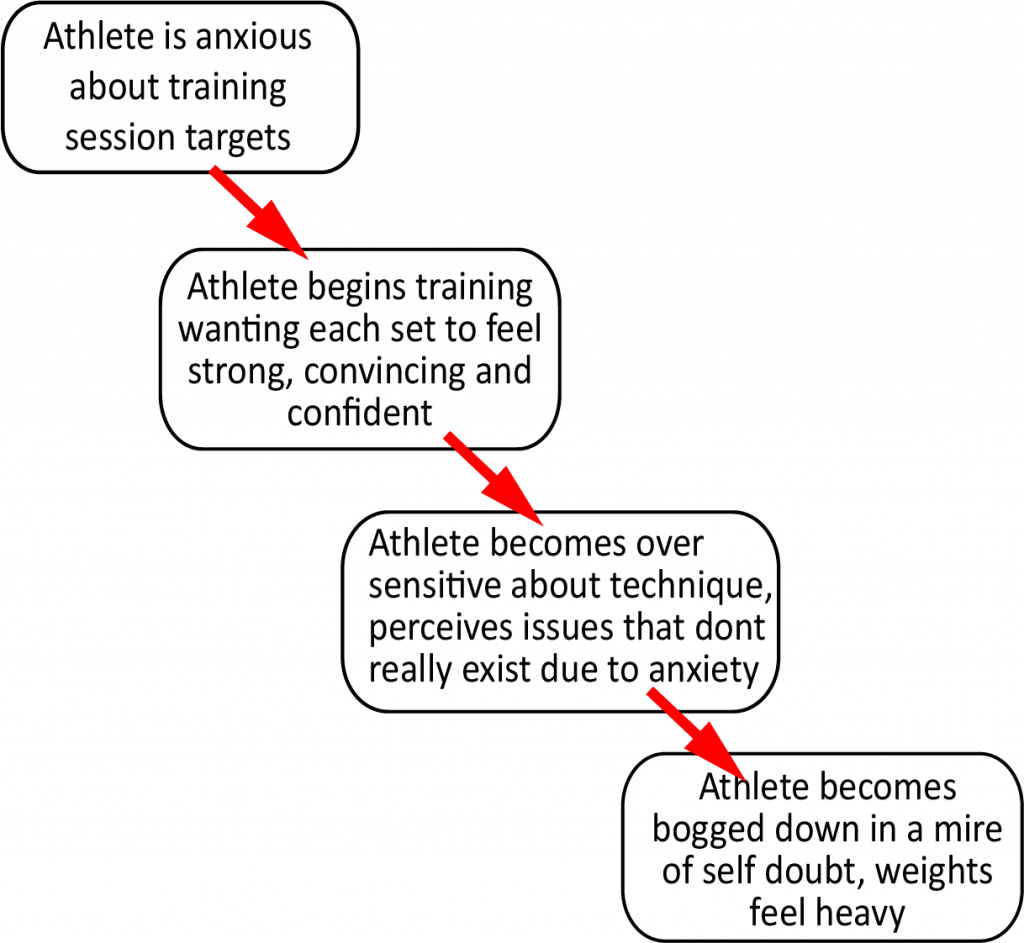 Image showing consequences of anxiety in Weightlifting