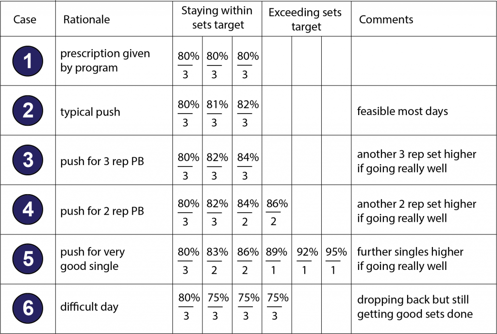 Illustration provides methods for safely pushing beyond planned percentages in Olympic Weightlifting training