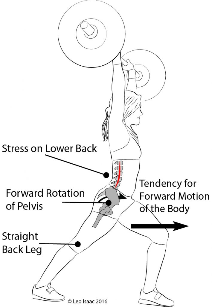 A straight back leg in the jerk is associated with pelvic rotation and increased lumbar curvature