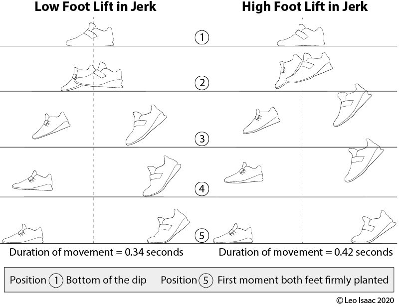 Illustration comparing the time difference between high and low foot movement in the Jerk by Leo Isaac